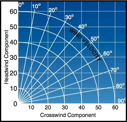 Crosswind and Headwind Component Chart