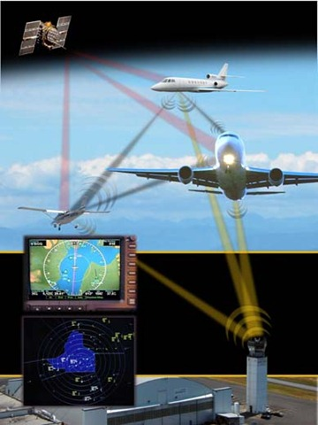 Graphic on Traffic Collision Avoidance System