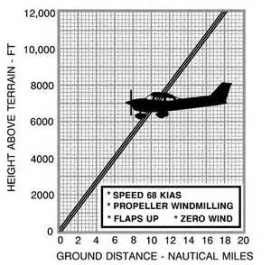 Glide Performance Chart