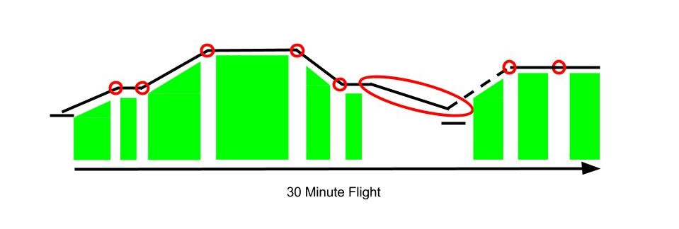 High IFR workload areas graph